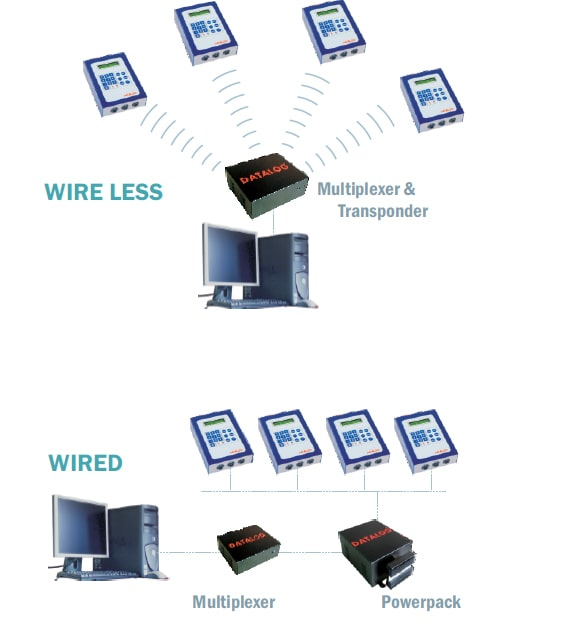 Spinning - Online Monitoring System - Wired and Wireless Communications