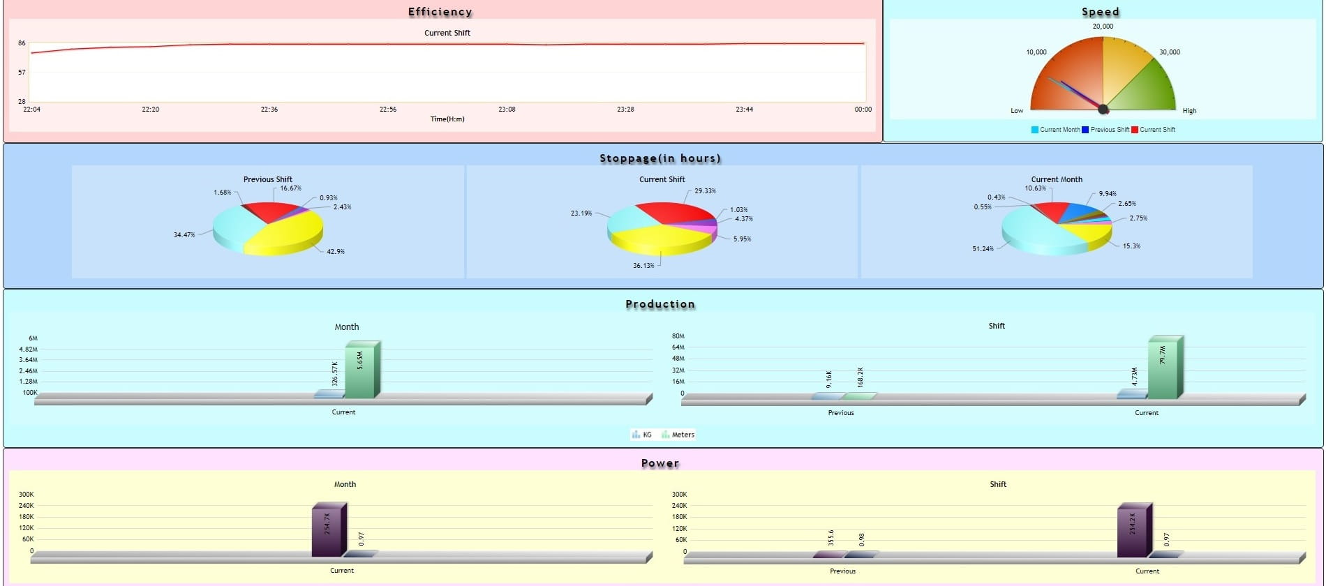 Spinning- Online Monitoring System - Dashboard