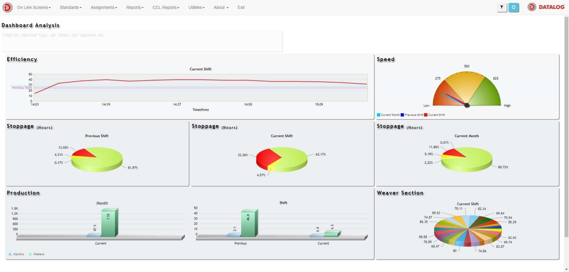 Weaving Preparatory - Online Loom Data Monitoring System - Dashboard